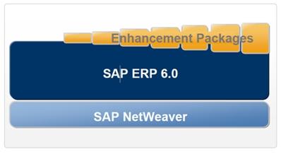 sap_enhancement_packages